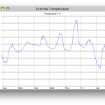 Basic Graph (External Temperature)
